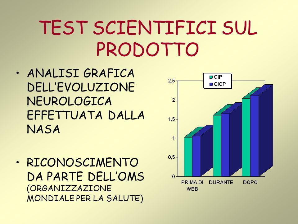 TEST SCIENTIFICI SUL PRODOTTO