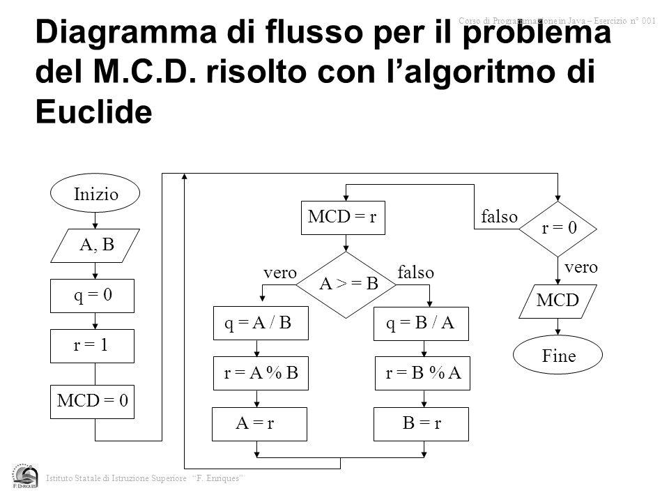 Corso di Programmazione in Java – Esercizio n° 001