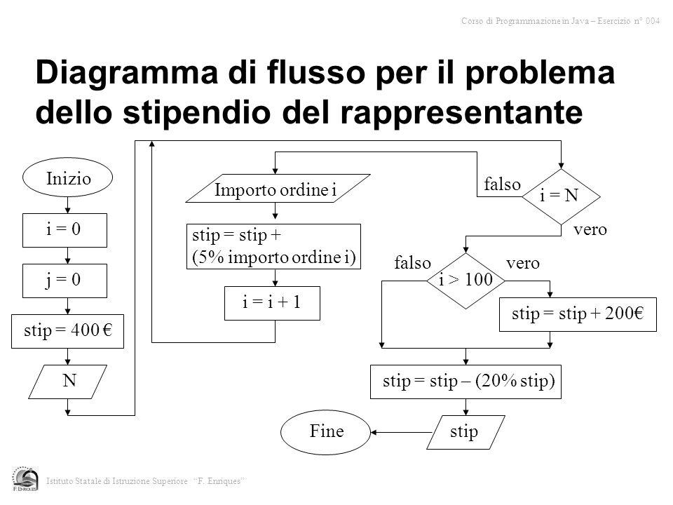Diagramma di flusso per il problema dello stipendio del rappresentante