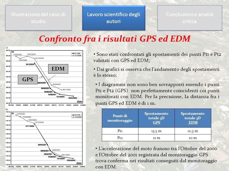 Confronto fra i risultati GPS ed EDM