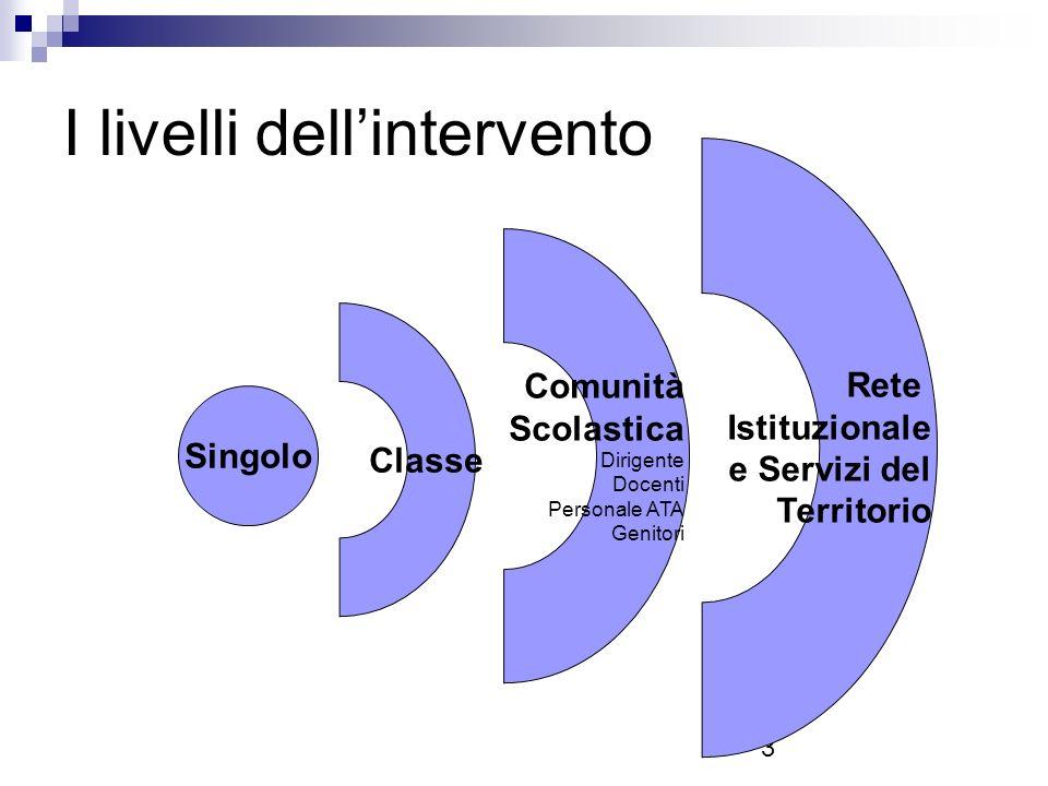 I livelli dell'intervento