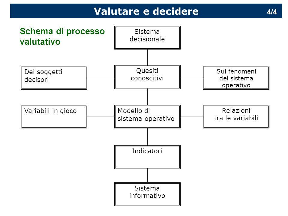 Valutare e decidere Schema di processo valutativo 4/4 Sistema