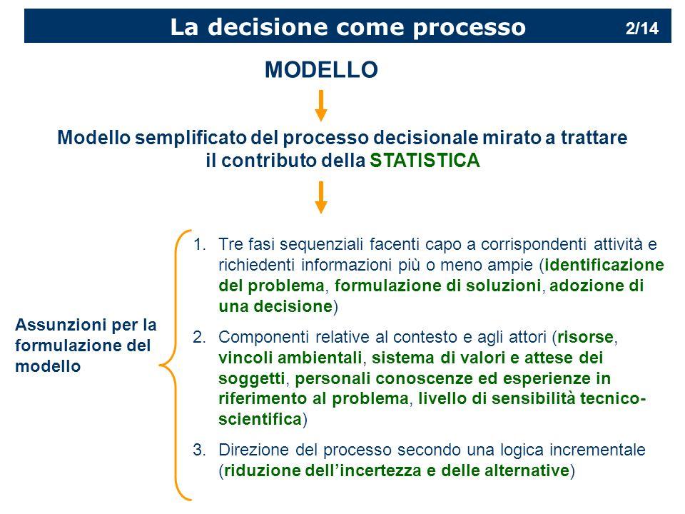 La decisione come processo