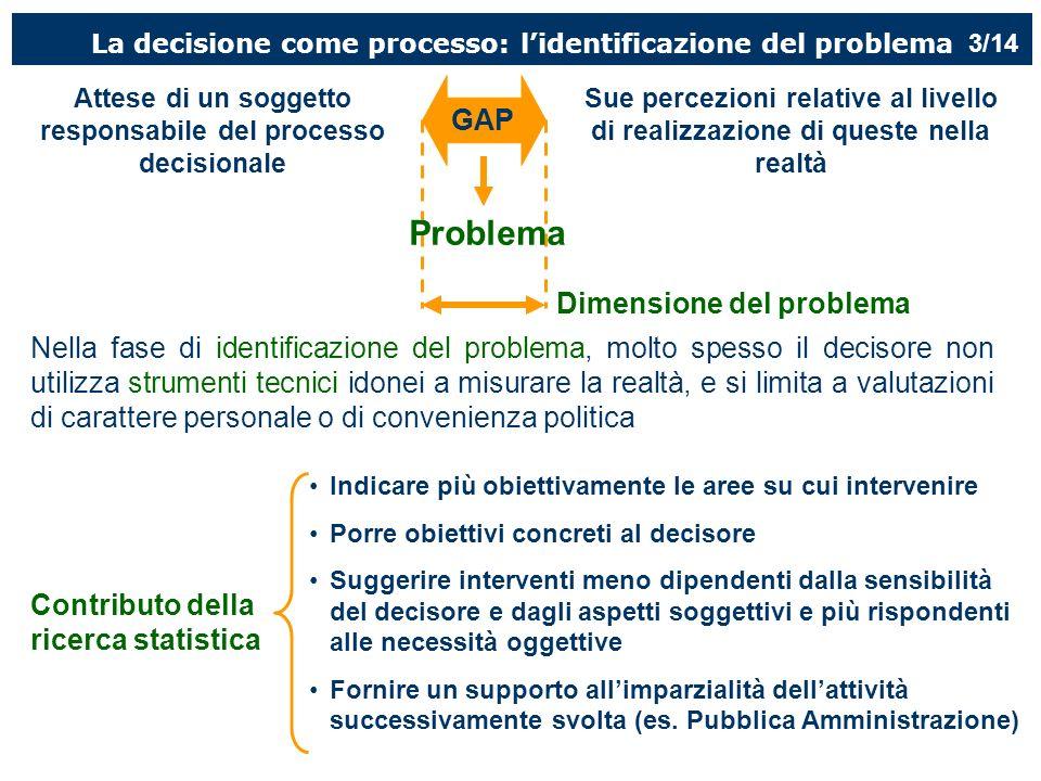 Problema GAP Dimensione del problema