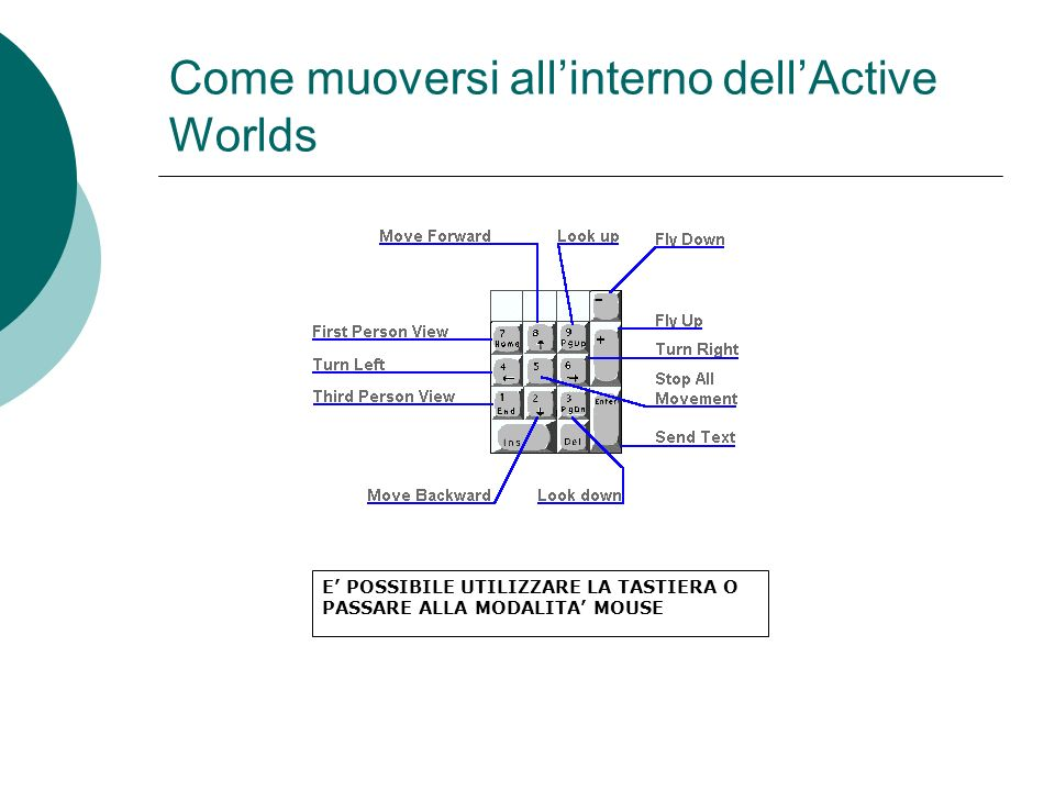 Come muoversi all'interno dell'Active Worlds