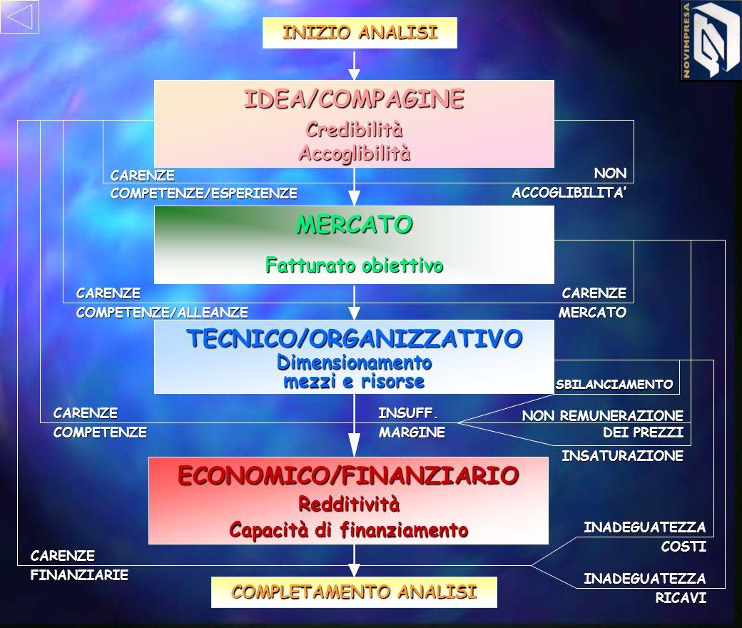 ECONOMICO/FINANZIARIO TECNICO/ORGANIZZATIVO IDEA/COMPAGINE