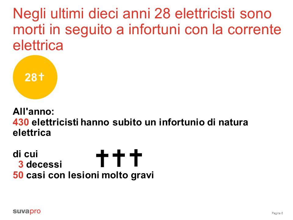 Negli ultimi dieci anni 28 elettricisti sono morti in seguito a infortuni con la corrente elettrica