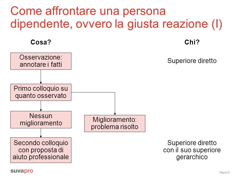Come affrontare una persona dipendente, ovvero la giusta reazione (I)
