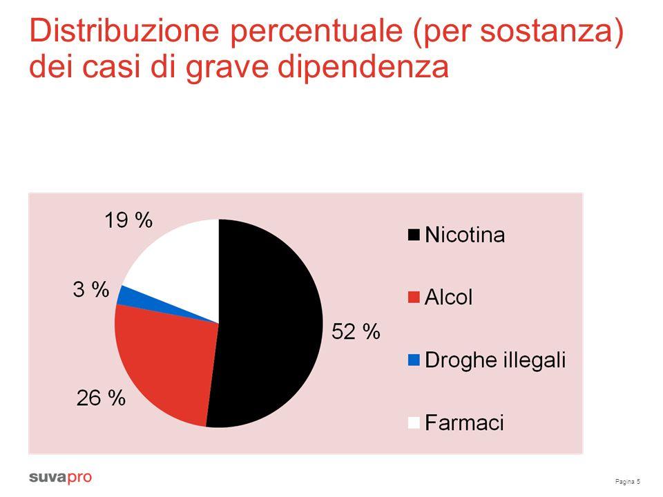 Distribuzione percentuale (per sostanza) dei casi di grave dipendenza