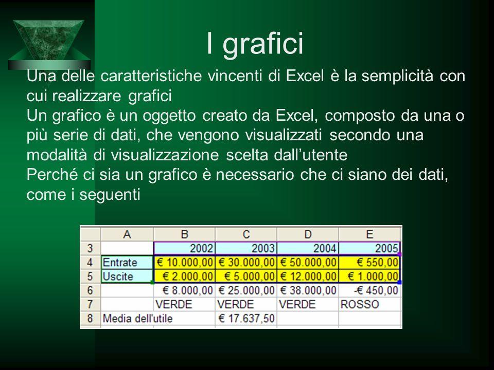 I grafici Una delle caratteristiche vincenti di Excel è la semplicità con cui realizzare grafici.