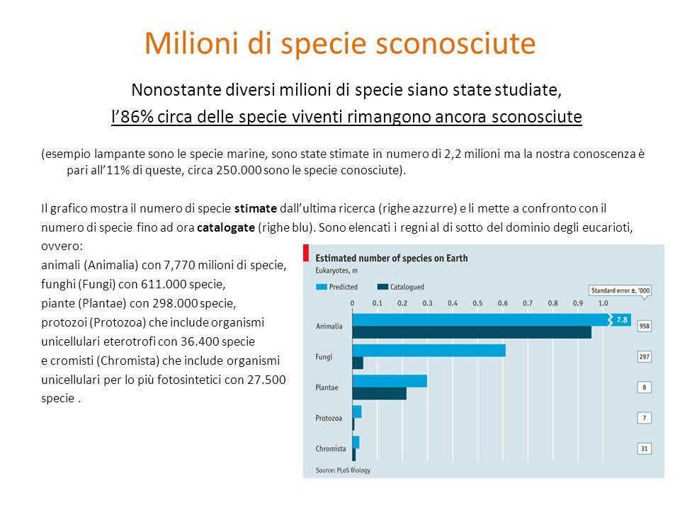 Milioni di specie sconosciute
