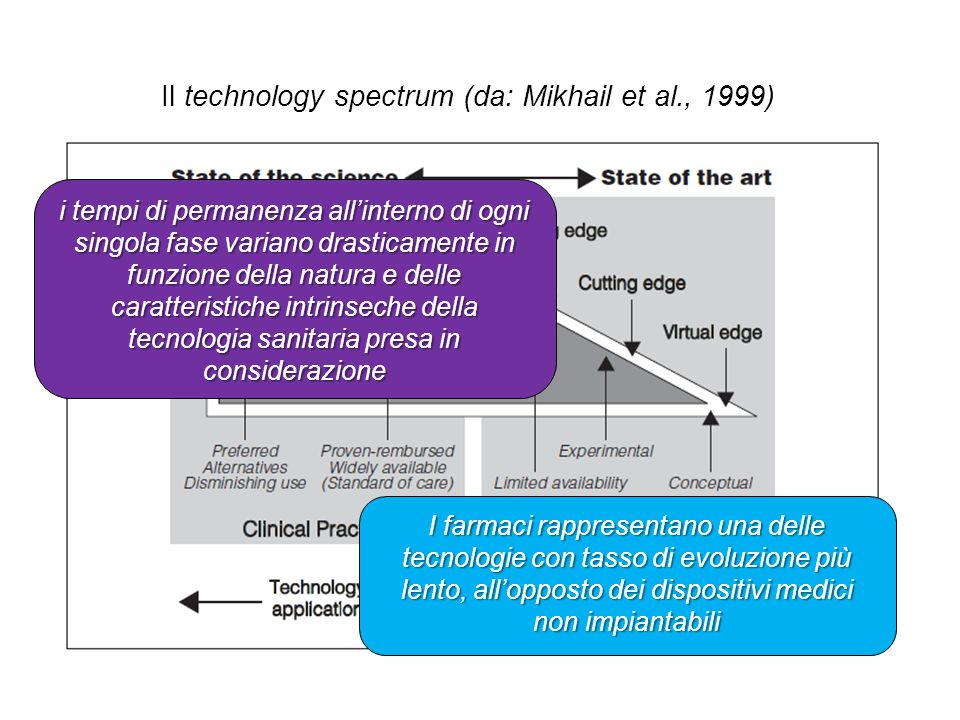 Il technology spectrum (da: Mikhail et al., 1999)