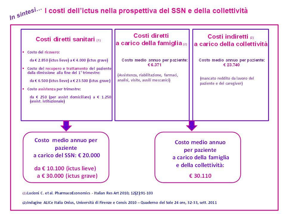 I costi dell'ictus nella prospettiva del SSN e della collettività