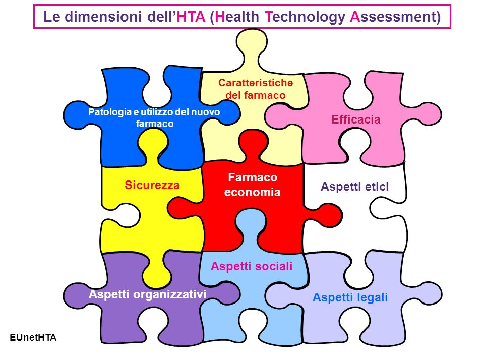 Le dimensioni dell'HTA (Health Technology Assessment)