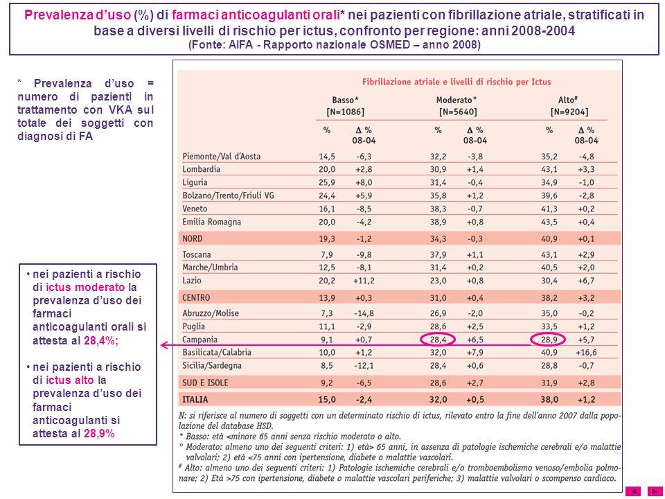(Fonte: AIFA - Rapporto nazionale OSMED – anno 2008)