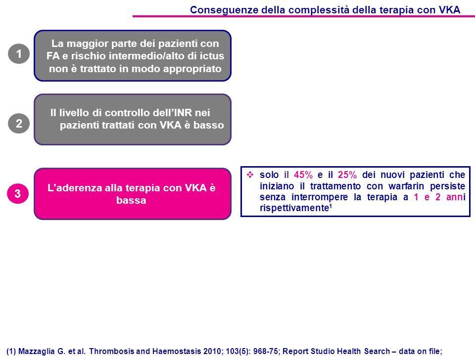 1 2 3 Conseguenze della complessità della terapia con VKA