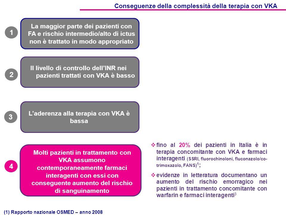1 2 3 4 Conseguenze della complessità della terapia con VKA