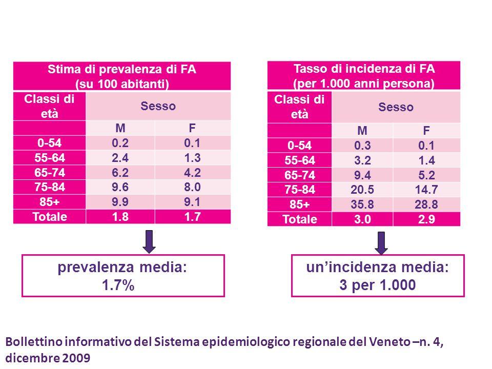 Stima di prevalenza di FA Tasso di incidenza di FA