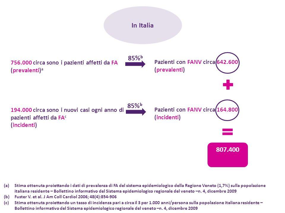 In Italia 85%b. 756.000 circa sono i pazienti affetti da FA (prevalenti)a. Pazienti con FANV circa 642.600.