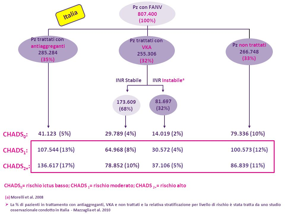 Italia CHADS0: CHADS1: CHADS2+: 41.123 (5%) 29.789 (4%) 14.019 (2%)