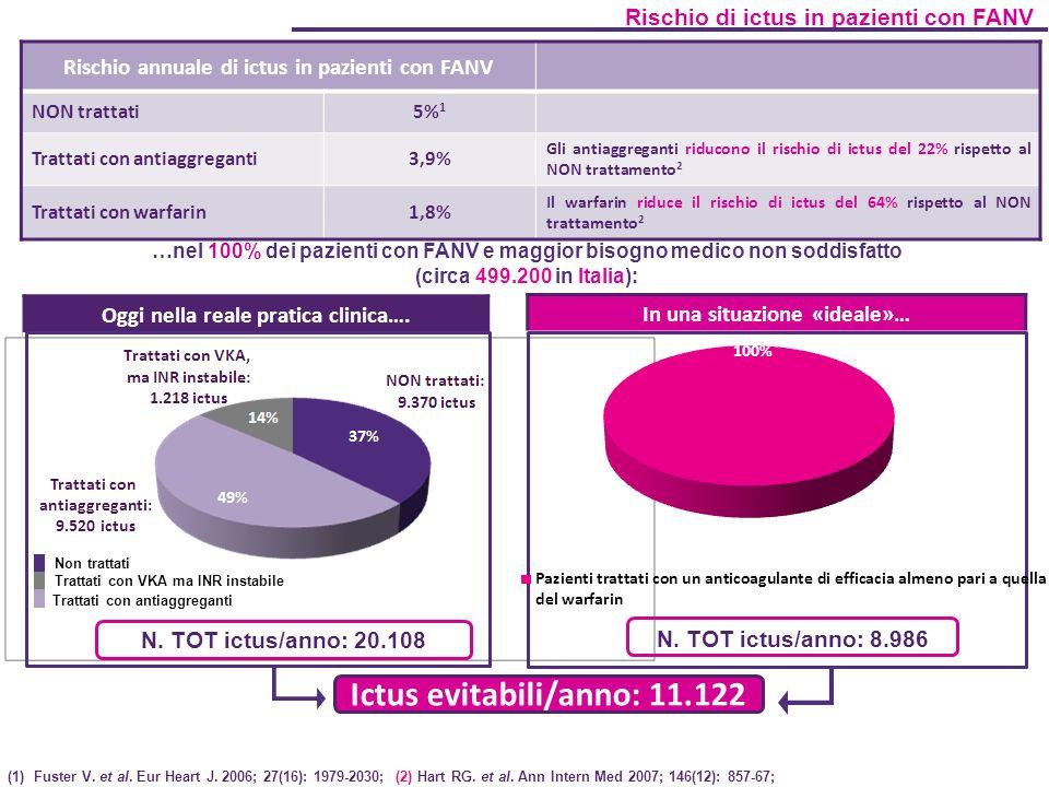 Ictus evitabili/anno: 11.122