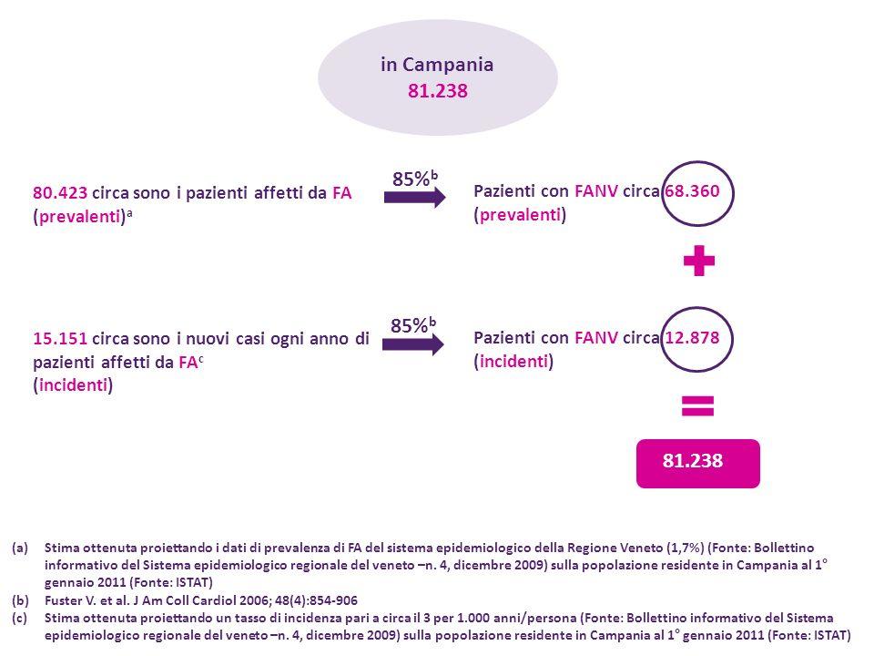 in Campania 81.238. 85%b. 80.423 circa sono i pazienti affetti da FA (prevalenti)a. Pazienti con FANV circa 68.360.