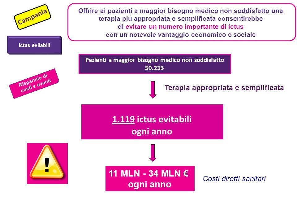 1.119 ictus evitabili ogni anno