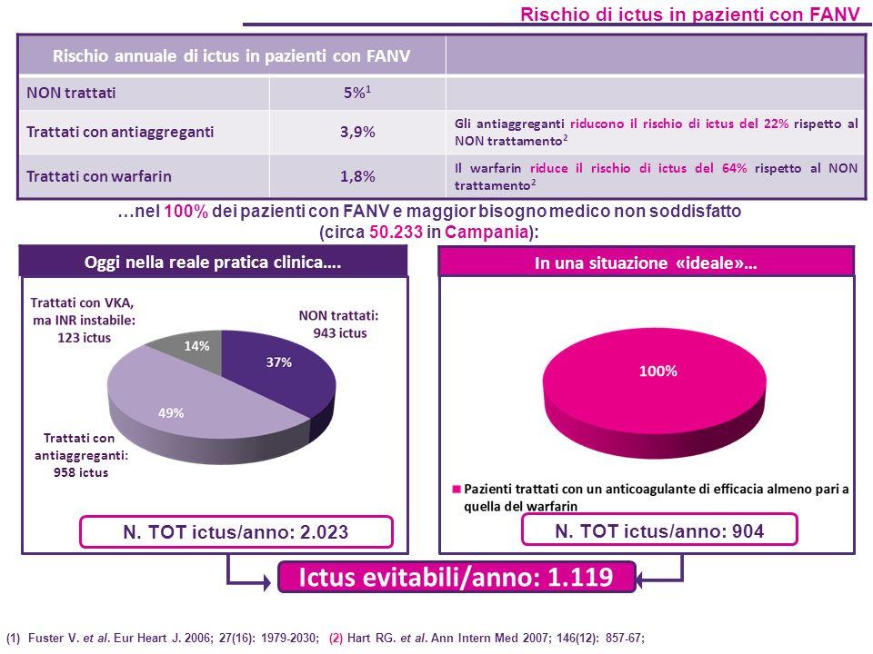 Ictus evitabili/anno: 1.119