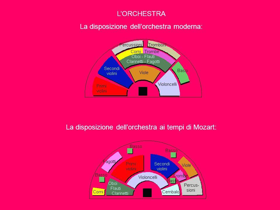La disposizione dell'orchestra moderna: