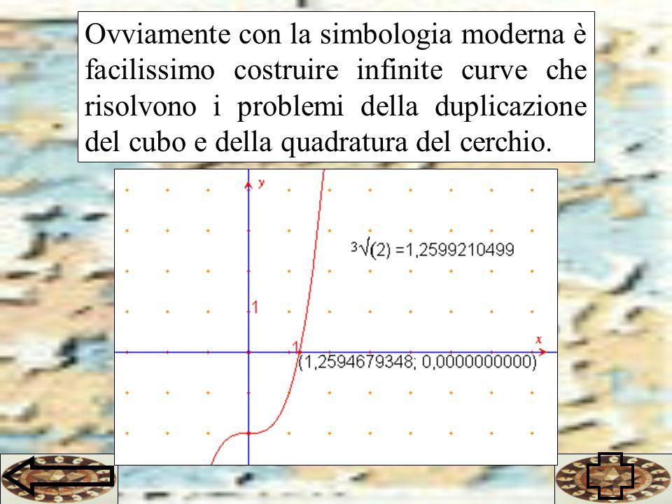 Ovviamente con la simbologia moderna è facilissimo costruire infinite curve che risolvono i problemi della duplicazione del cubo e della quadratura del cerchio.