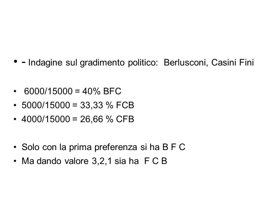 - Indagine sul gradimento politico: Berlusconi, Casini Fini