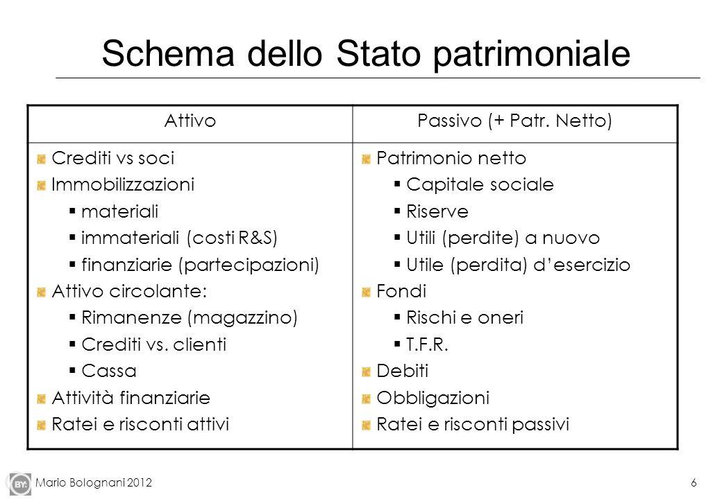 Schema dello Stato patrimoniale