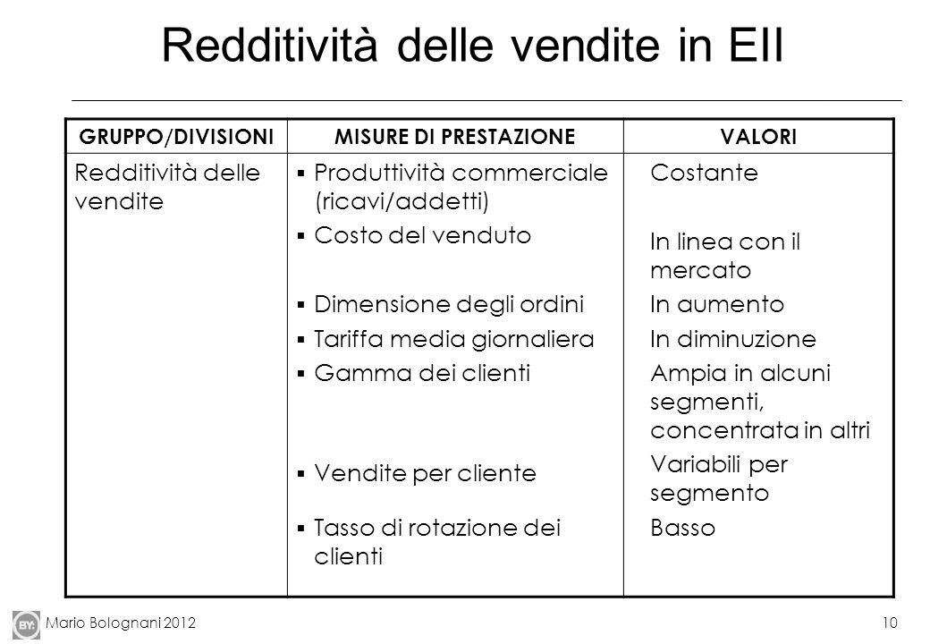Redditività delle vendite in EII
