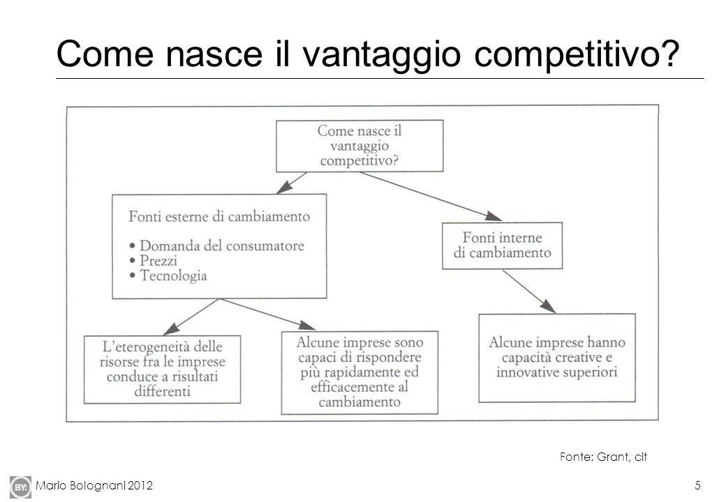 Come nasce il vantaggio competitivo
