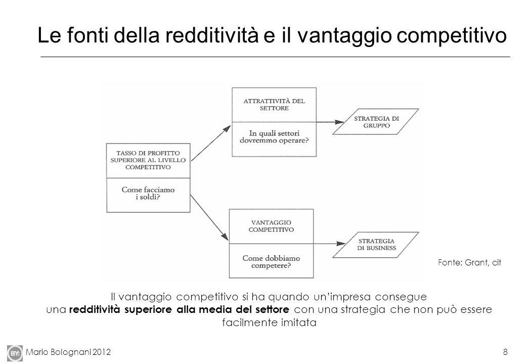Le fonti della redditività e il vantaggio competitivo