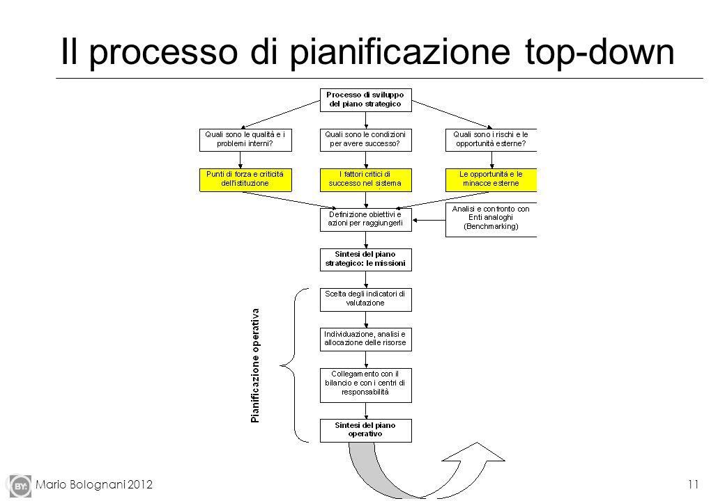 Il processo di pianificazione top-down