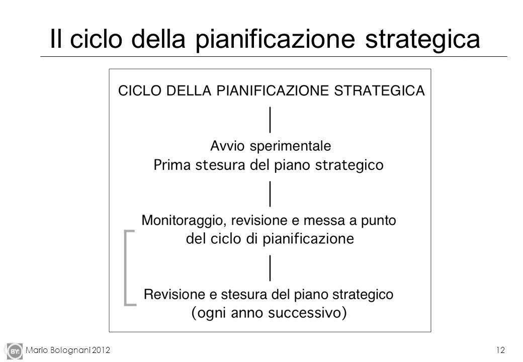 Il ciclo della pianificazione strategica
