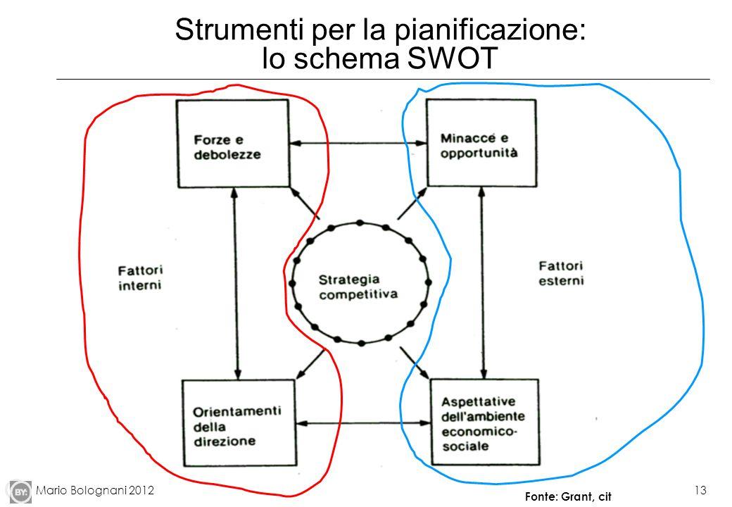Strumenti per la pianificazione: lo schema SWOT