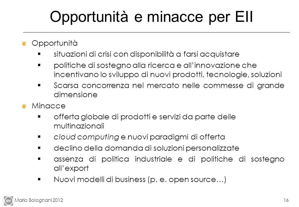Opportunità e minacce per EII