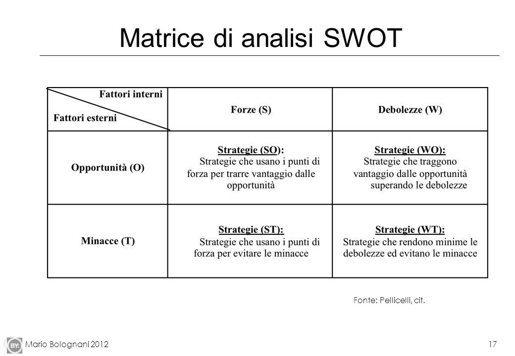 Matrice di analisi SWOT
