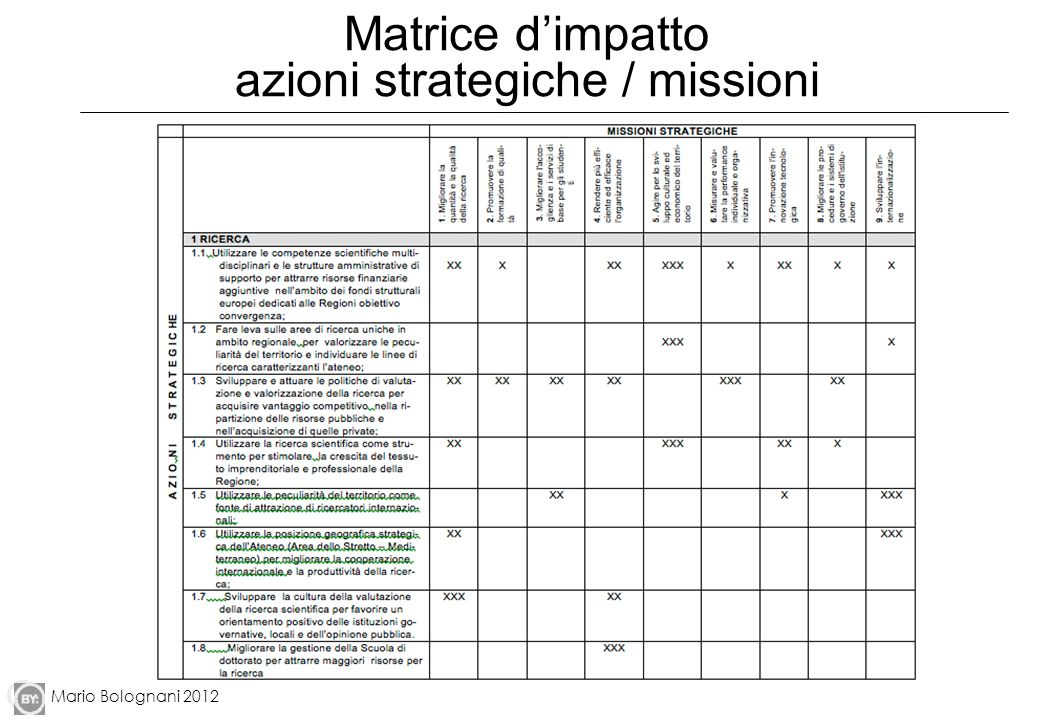Matrice d'impatto azioni strategiche / missioni
