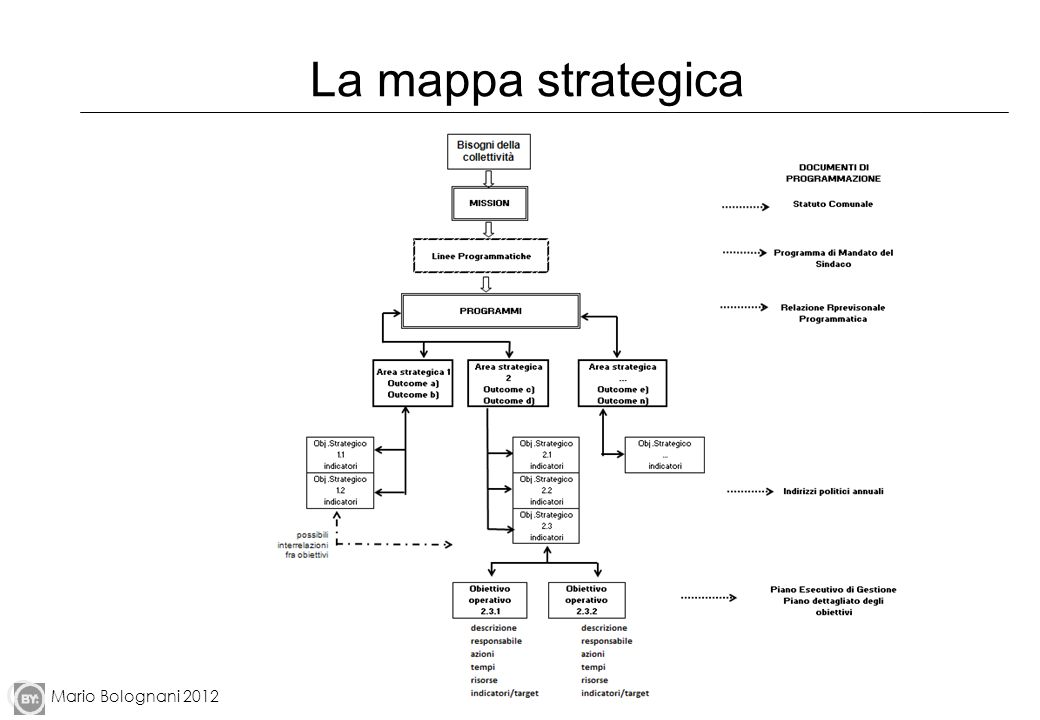 La mappa strategica