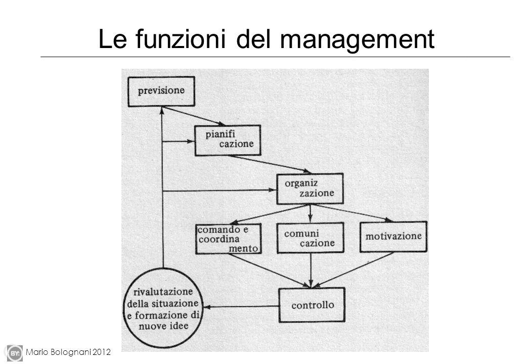 Le funzioni del management