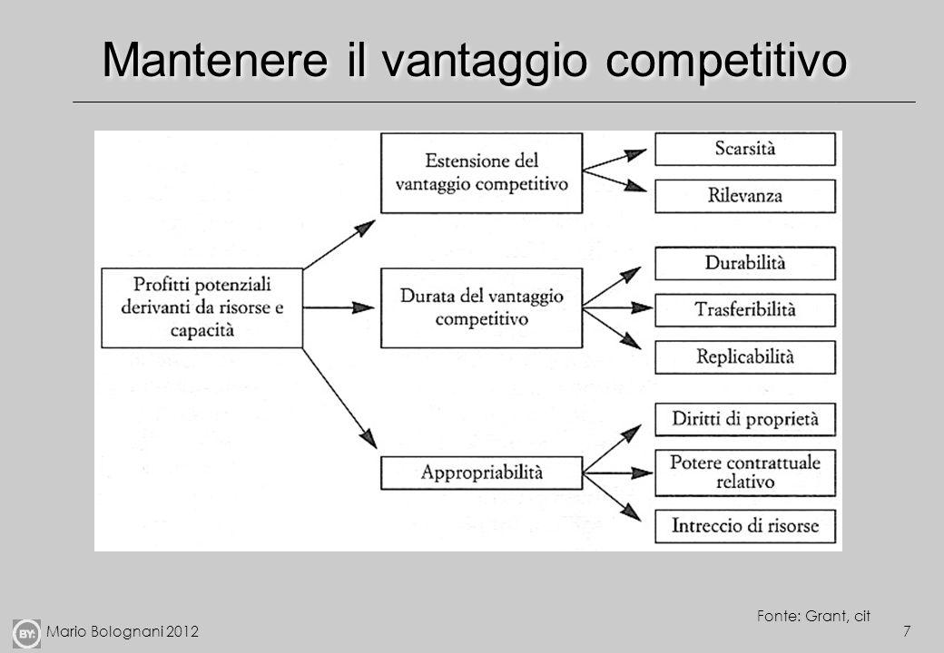 Mantenere il vantaggio competitivo