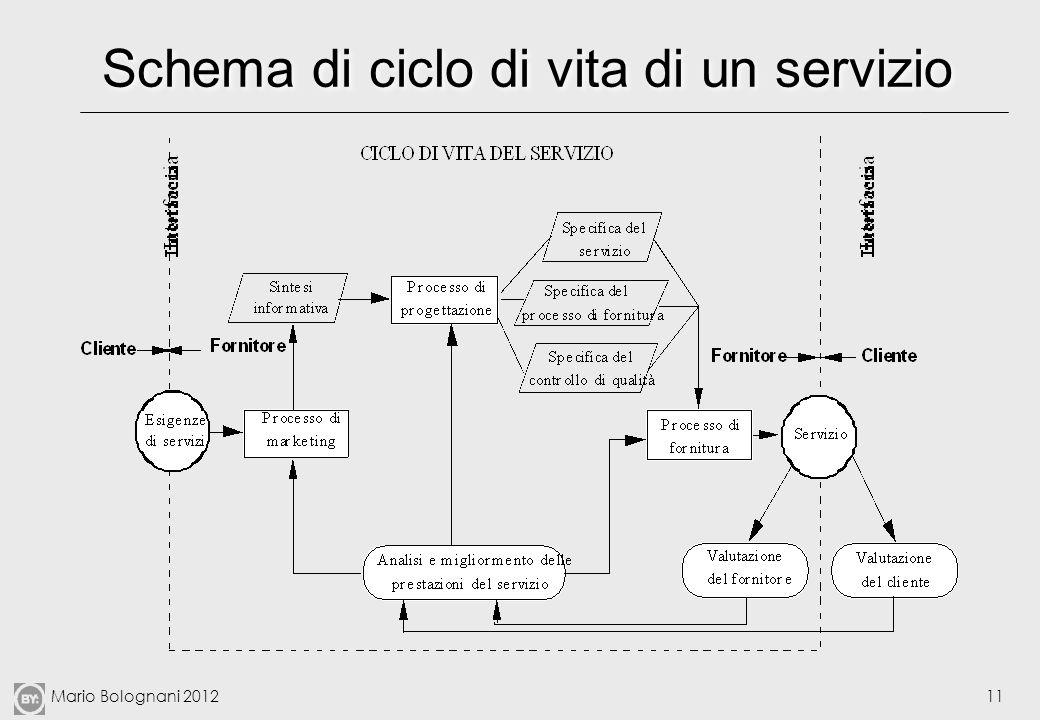 Schema di ciclo di vita di un servizio