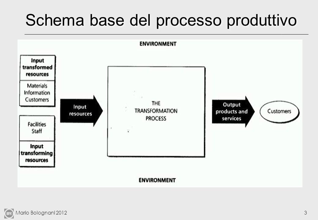 Schema base del processo produttivo