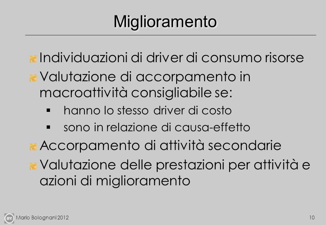 Miglioramento Individuazioni di driver di consumo risorse