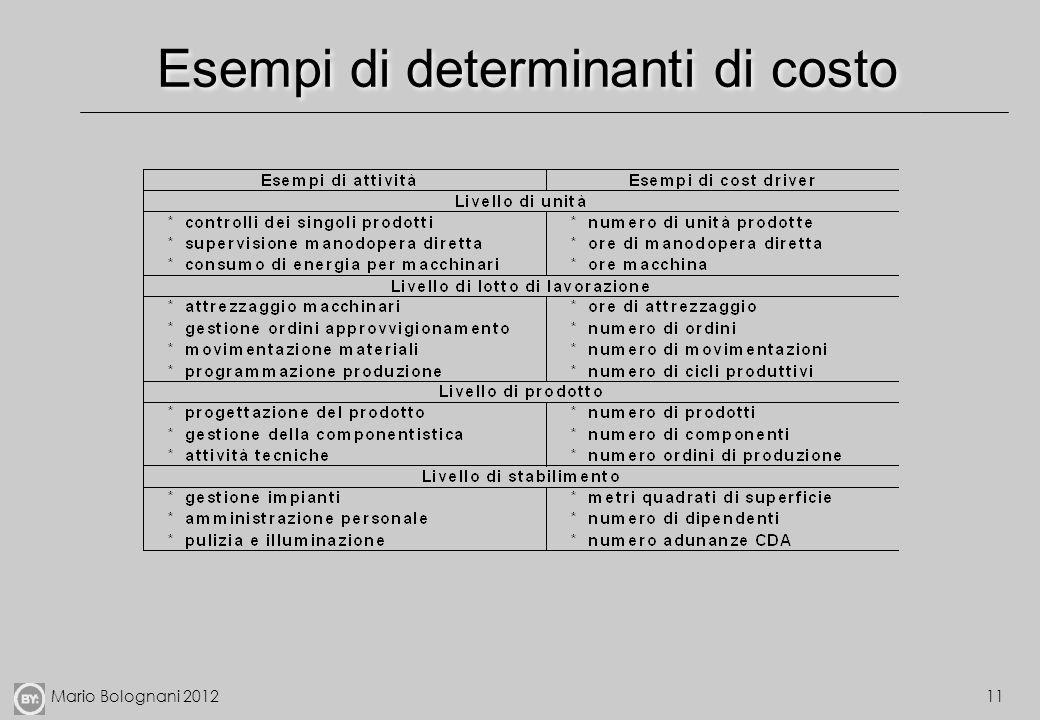 Esempi di determinanti di costo