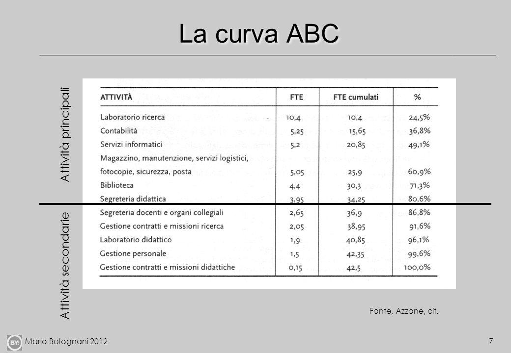 La curva ABC Attività principali Attività secondarie