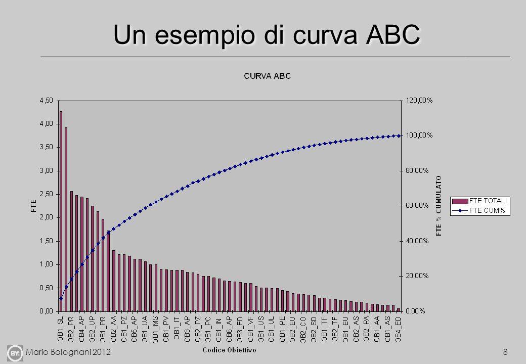 Un esempio di curva ABC 8